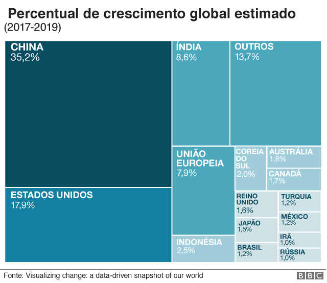 Percentual de crescimento global estimado