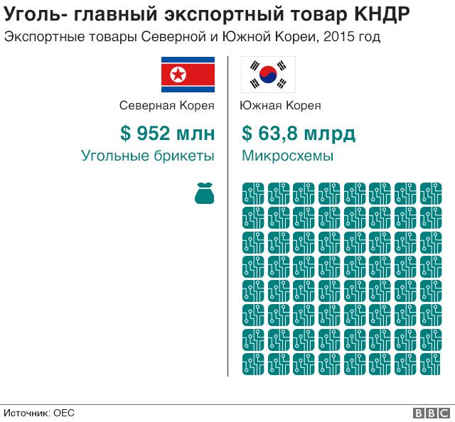 Экспорт КНДР