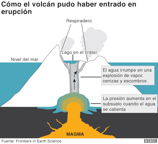 Infografía volcán.