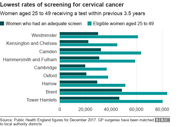 Cervical screening: Millions missing smear tests - BBC News