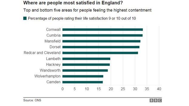 Chart showing areas with the highest and lowest proportion of satisfied people