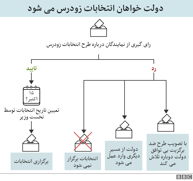 نمودار انتخابات