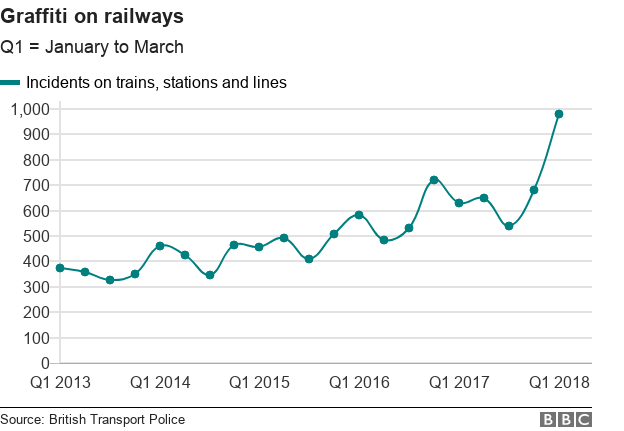 Chart showing graffiti incidents on railways
