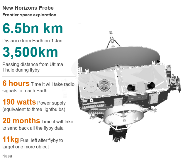 New Horizons profile