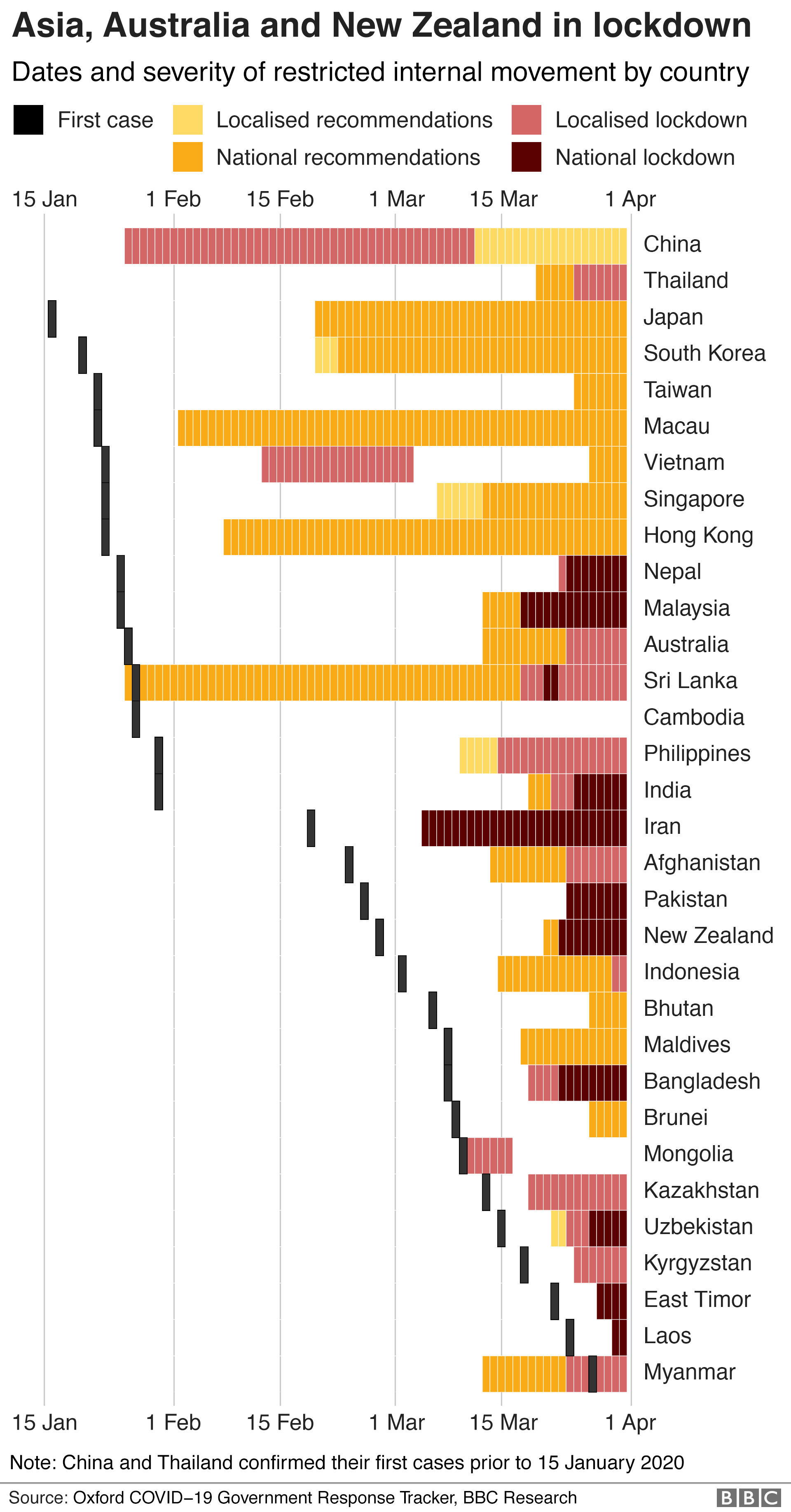Chart showing the dates and severity of lockdown measures in Asia, Australia and New Zealand