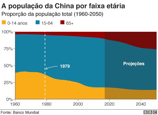 Gráfico da população da China por faixa etária
