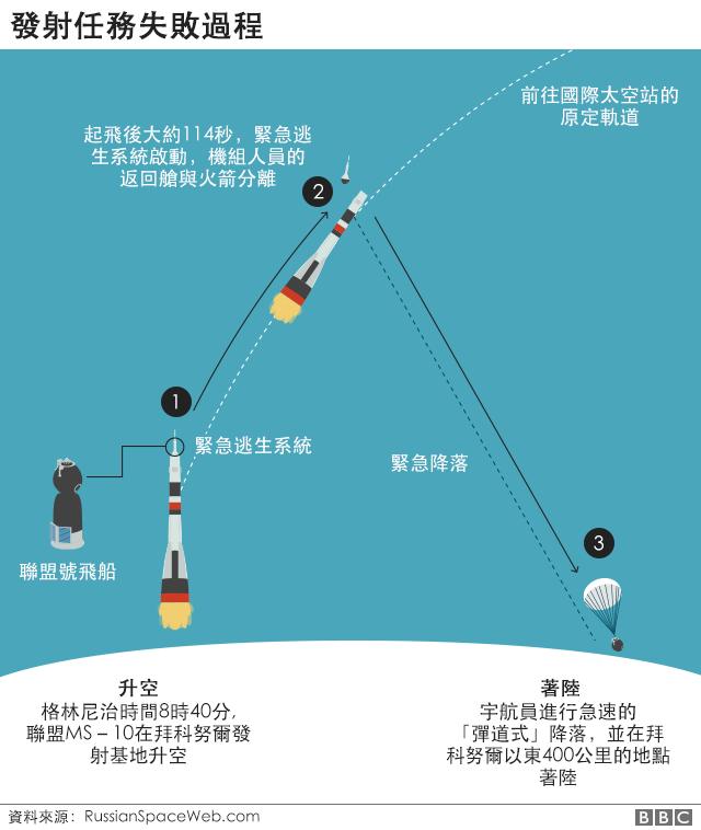 發射失敗過程圖解