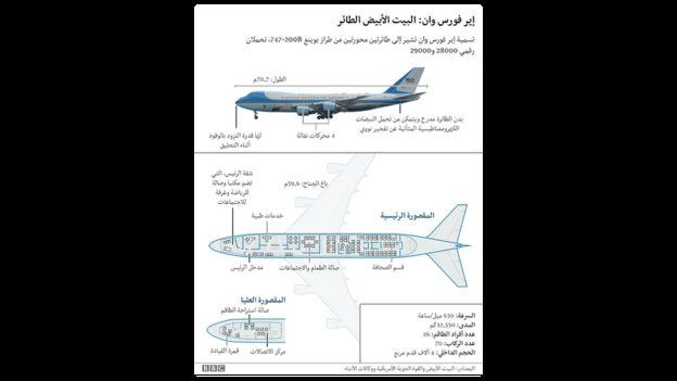 رسم توضيحي لطائرة الرئاسة الأمريكية