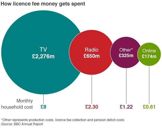 Graphic: How the licence fee is spent