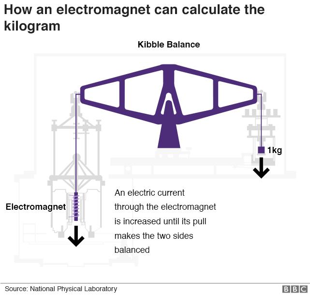 Kilogram gets a new definition - BBC News