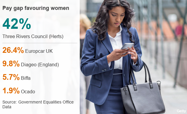 pay gap numbers