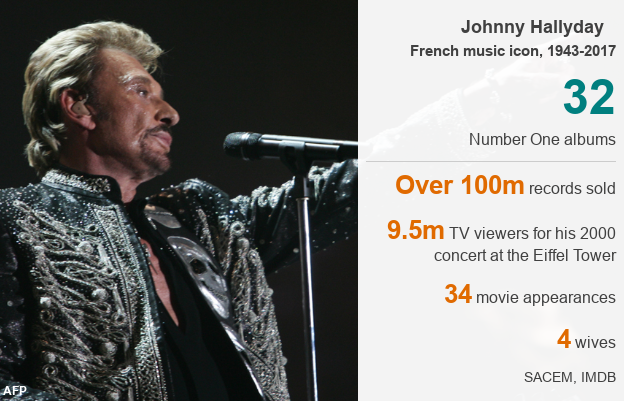 Johnny Hallyday's career in numbers