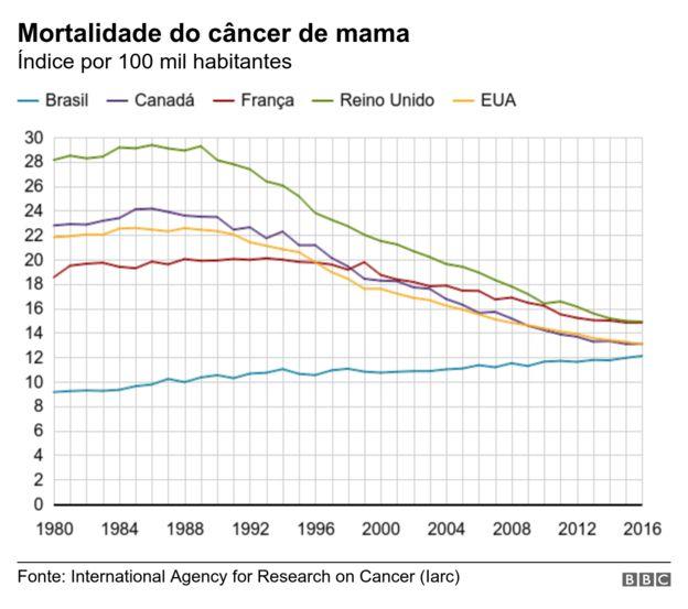 Gráfico mortalidade do câncer de mama no Brasil