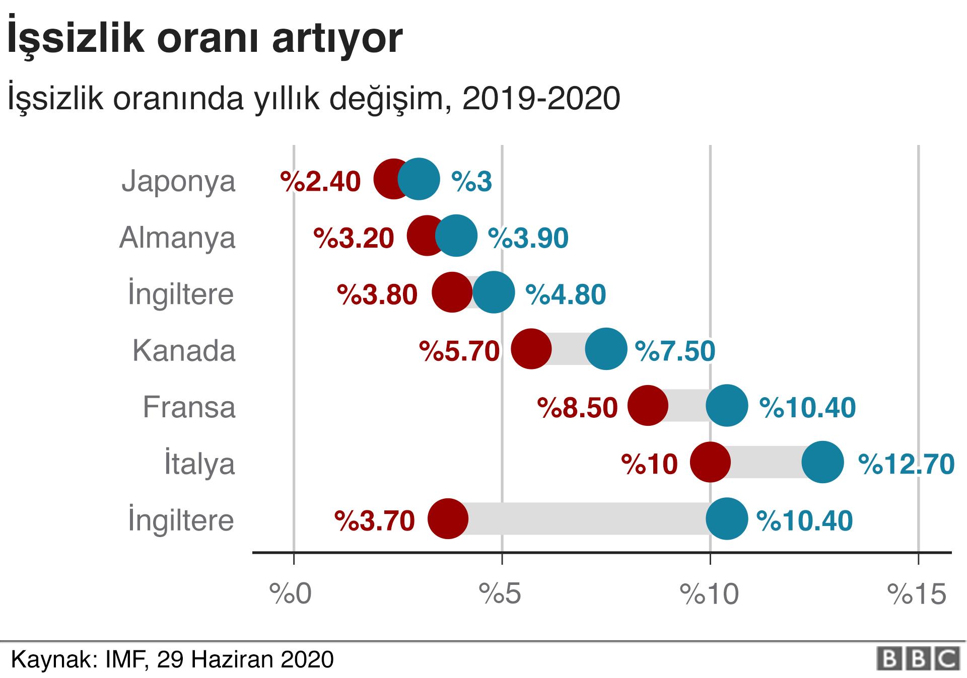 koronavirüs işsizlik