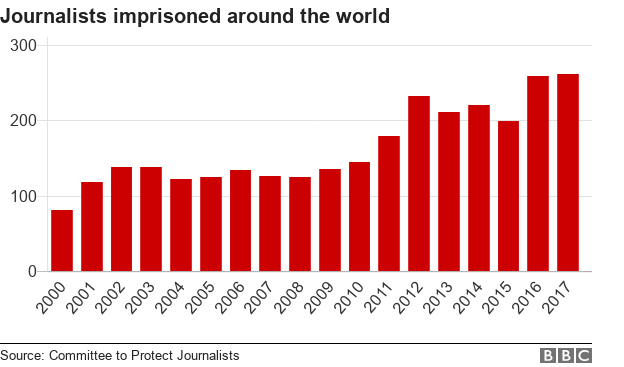 Graph showing the number of journalists imprisoned around the world since 2000 to 2017