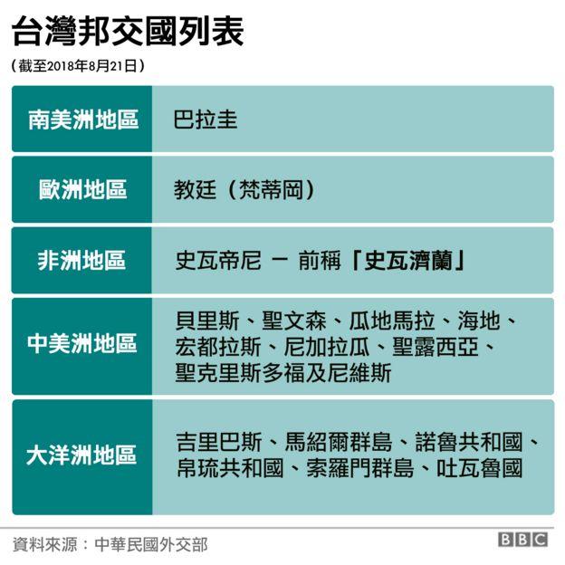 台灣邦交國列表