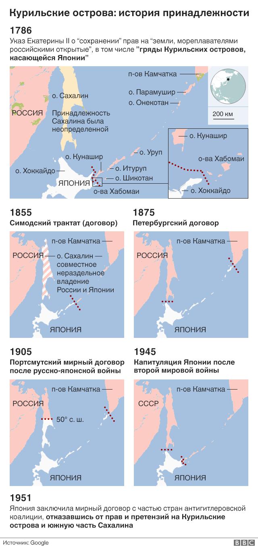 История принадлежности Курильских островов