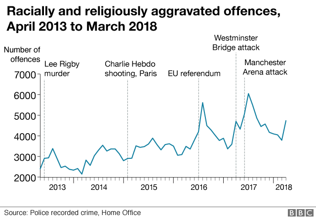 Religious hate crimes: Rise in offences recorded by police