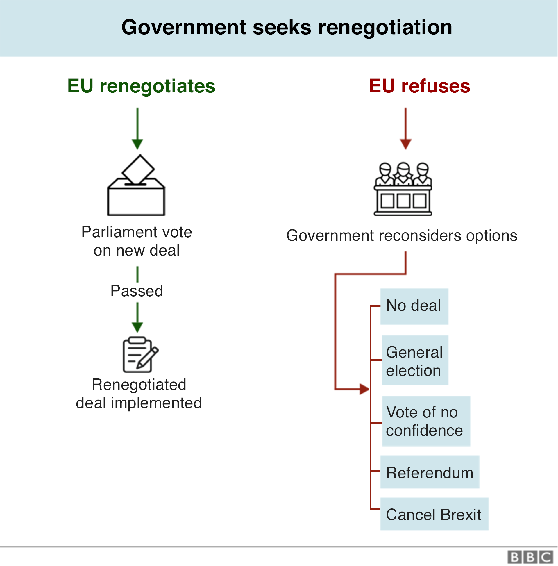 Великобритания уже вышла из ЕС, кто-нибудь заметил? _106232254_brexit_flowcharts_02_np_640-nc