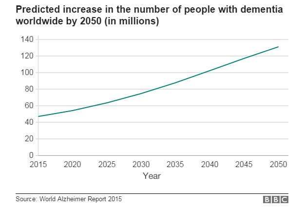 Chart showing the predicted increase in dementia wordwide from 46.8 million in 2015 to around 131.5 million by 2050