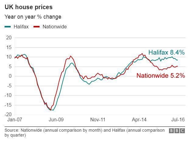 UK house price change graphic