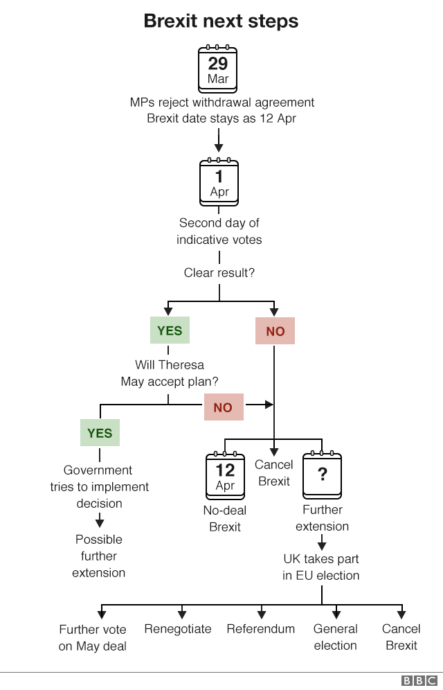 BBC chart showing next steps from Brexit