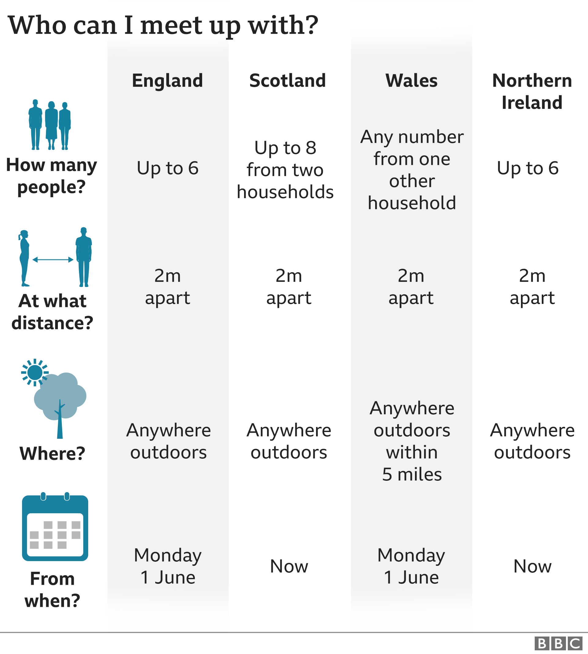 UK rules on meeting