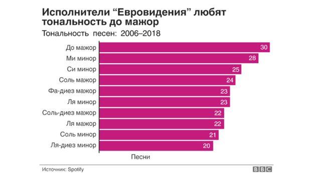 Сравнительный график популярности тональностей