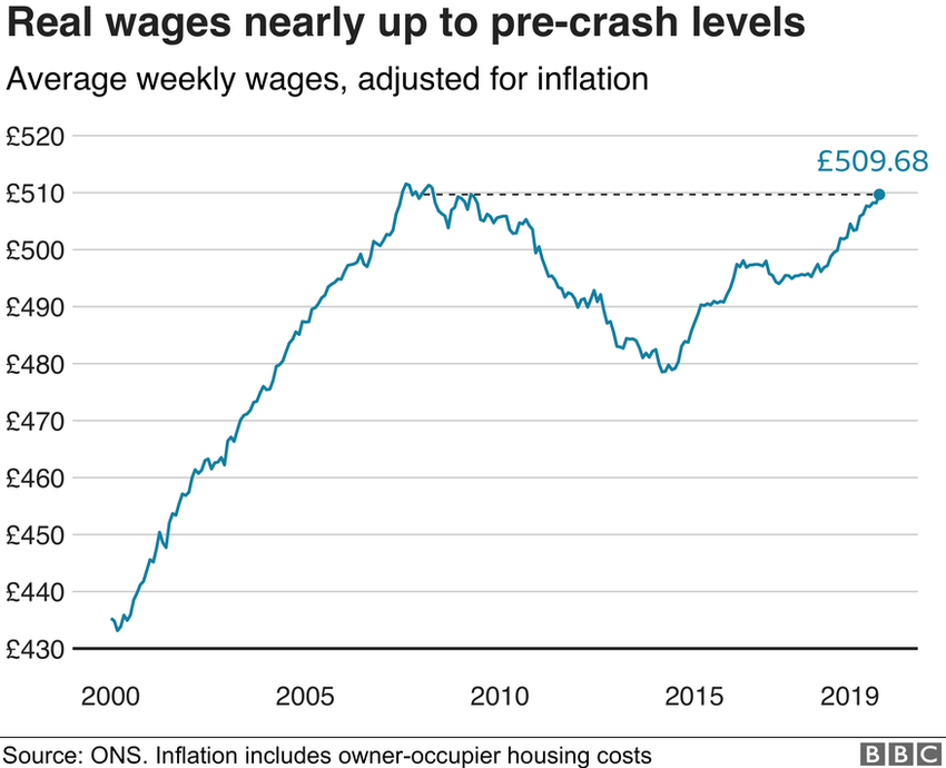 Real wages graph