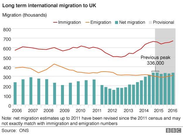 Migration figures chart