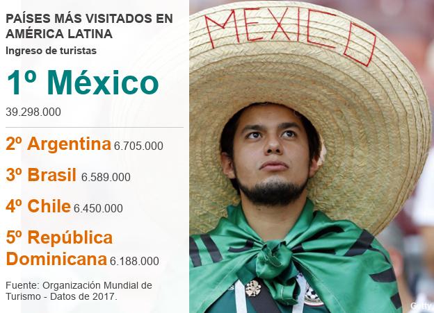 Países más visitados de América Latina en 2017.