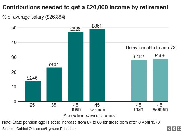 How To Get A Pension Of 20000 By The Time You Retire Bbc News
