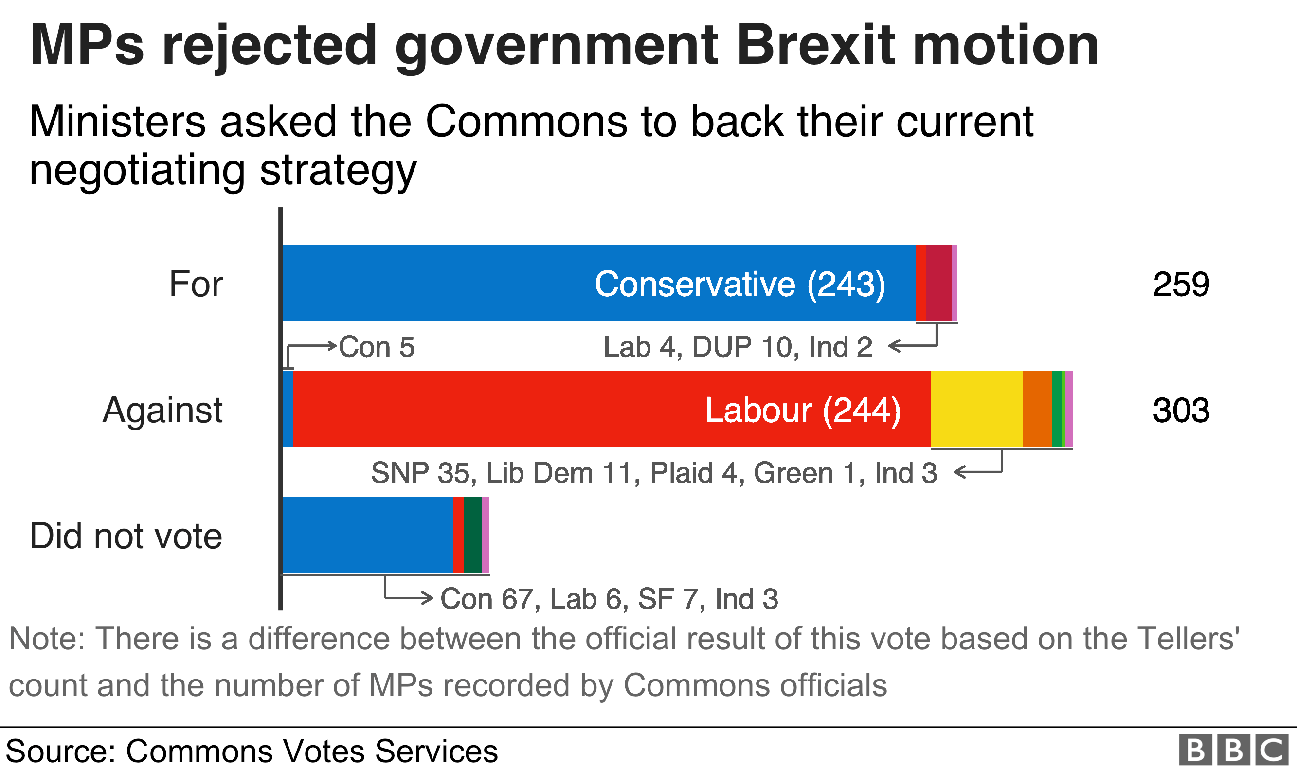 MPs rejected the government motion supporting its current Brexit strategy by 259 to 303
