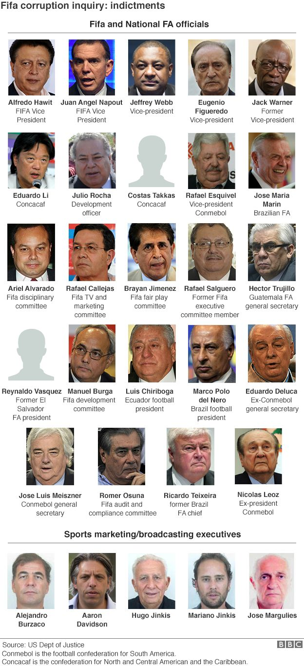 Graphic showing the Fifa and National FA officials that have been indicted, as well as those sports marketing and broadcasting executives involved - 7 December 2015