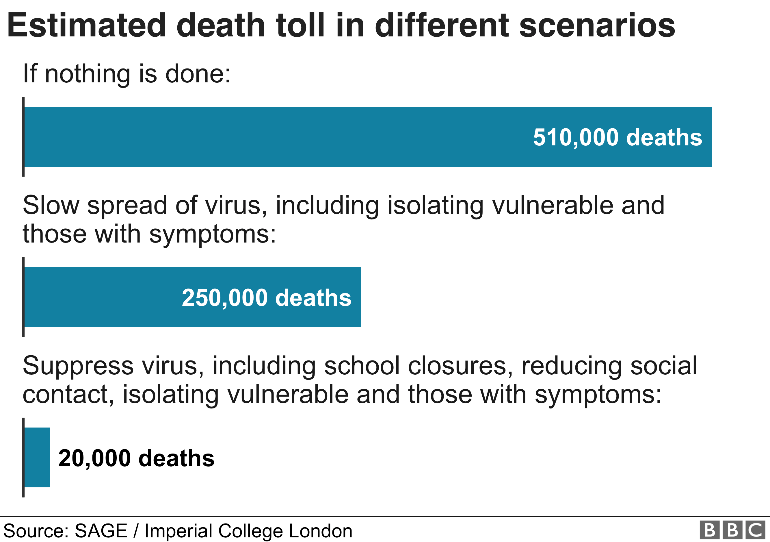 Chart showing the estimated death toll from coronavirus in different scenarios