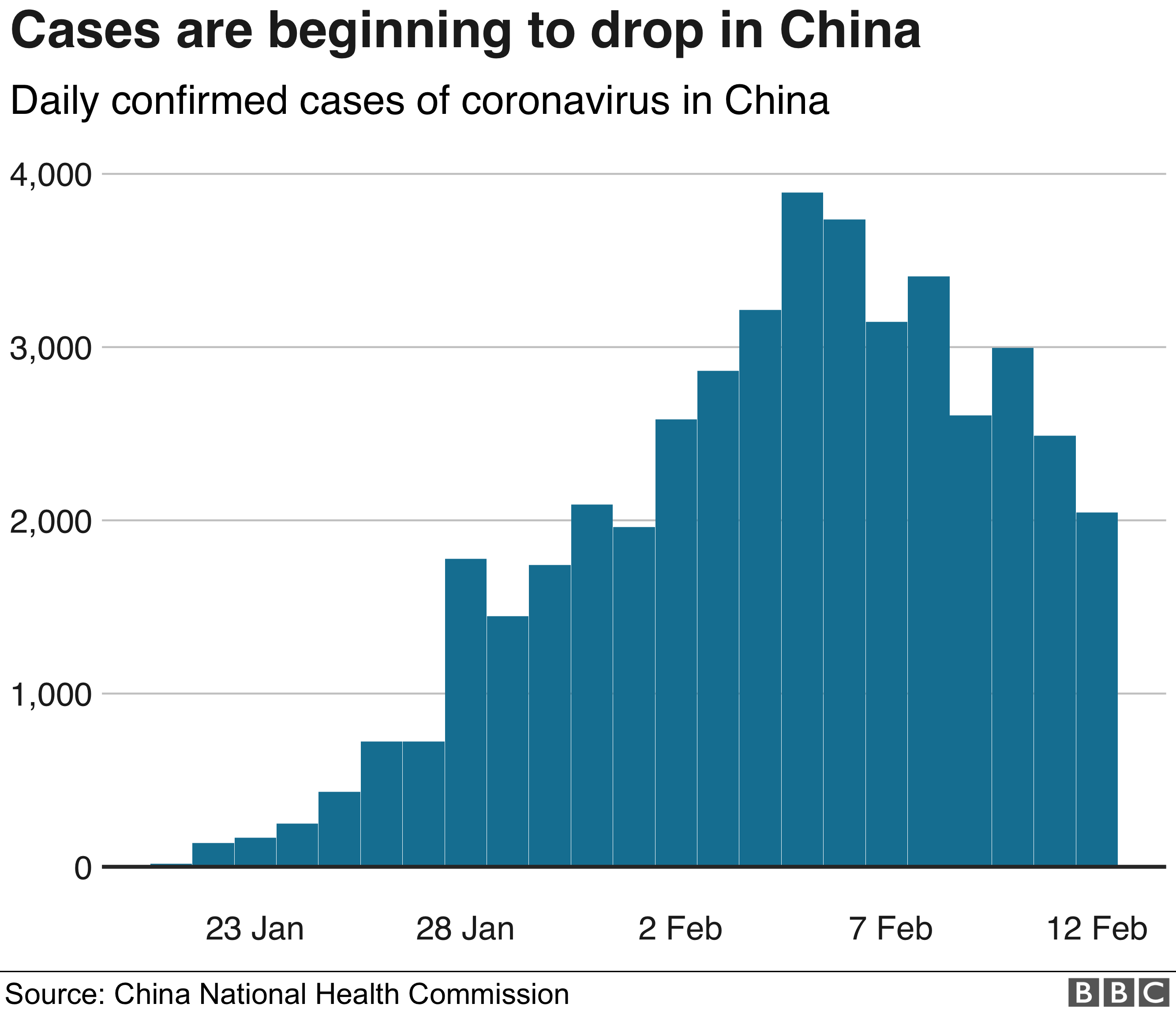 Chart showing daily confirmed cases of coronavirus in China