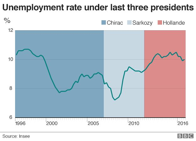 Chart showing unemployment rate under last three presidents