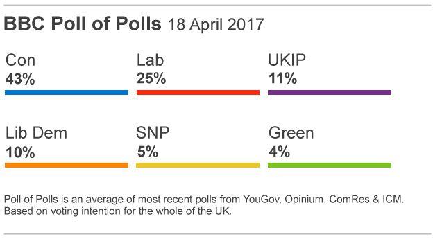 BBC poll of polls