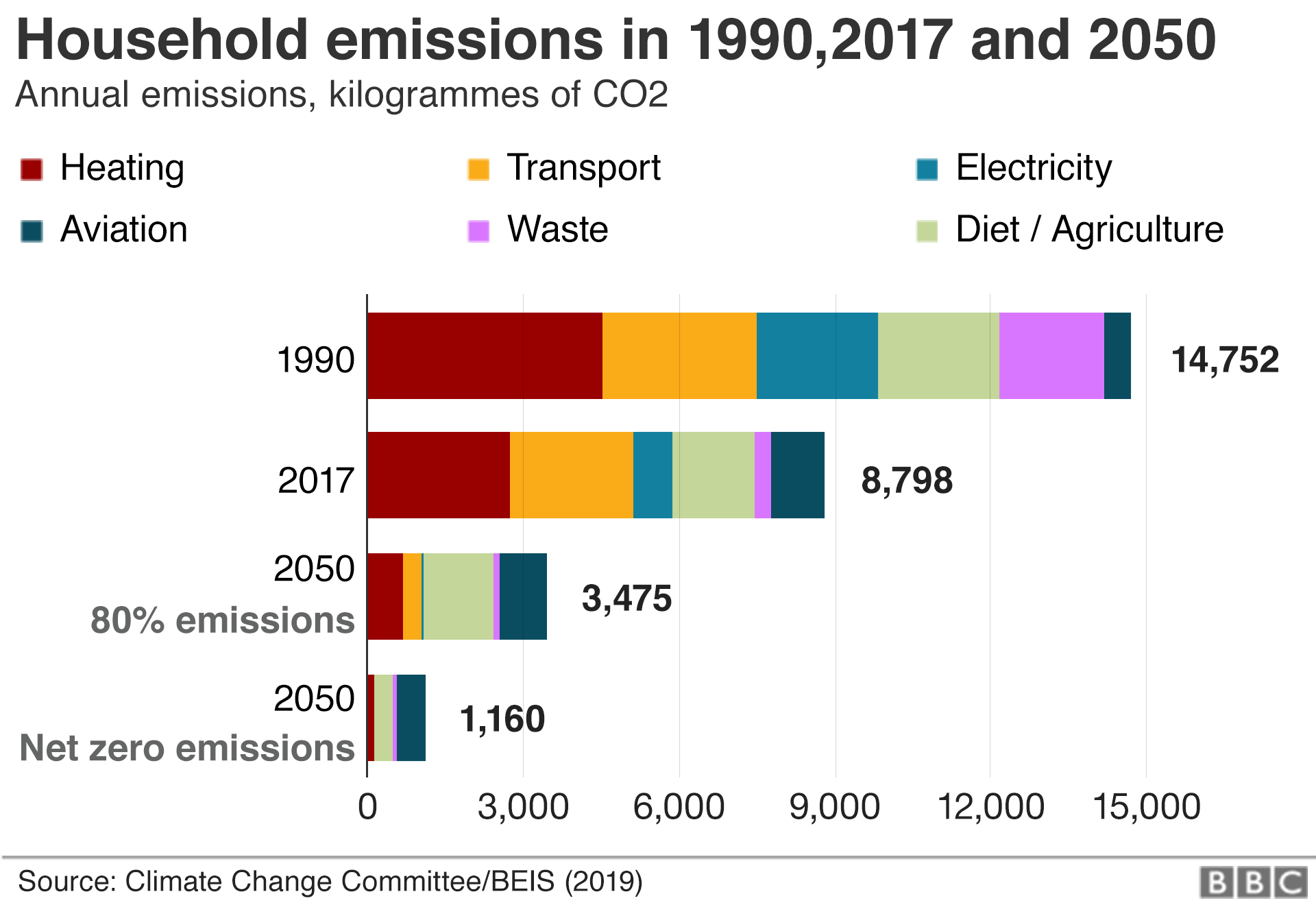Chart showing the breakdown of household emissions in 1990, 2017 and 2050.