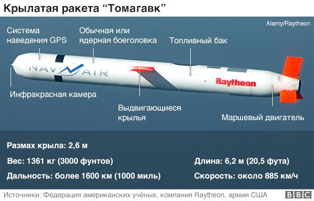 https://ichef.bbci.co.uk/news/624/cpsprodpb/B3F6/production/_95507064_tomahawk_missile_624_russian.jpg