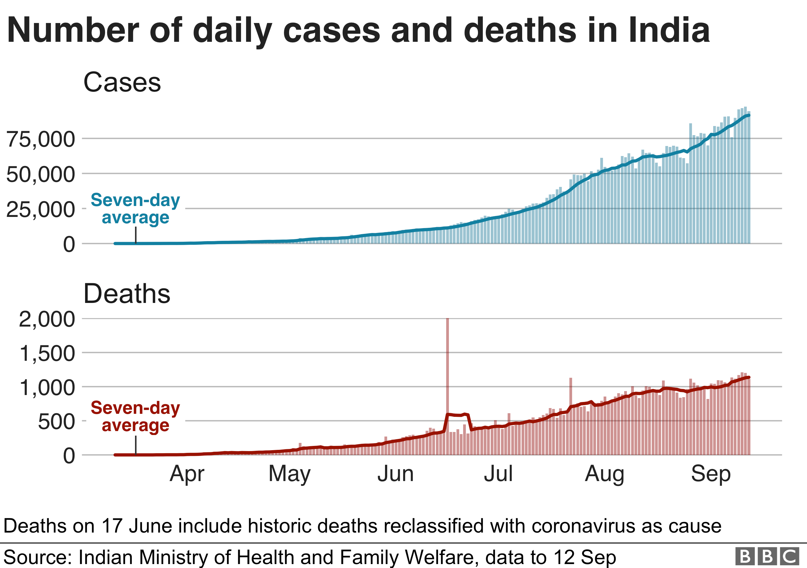 Charts shows daily cases and deaths in India are still rising