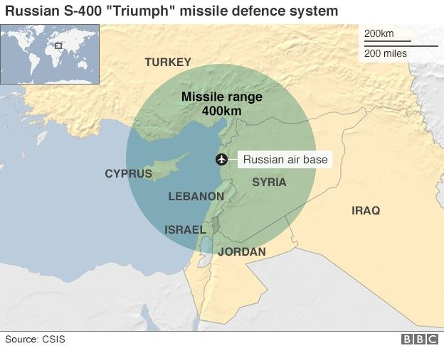 Turkey Signs Deal To Get Russian S 400 Air Defence Missiles Bbc News