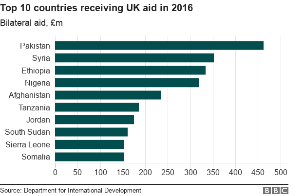 Chart showing top 10 recipients of UK aid in 2016