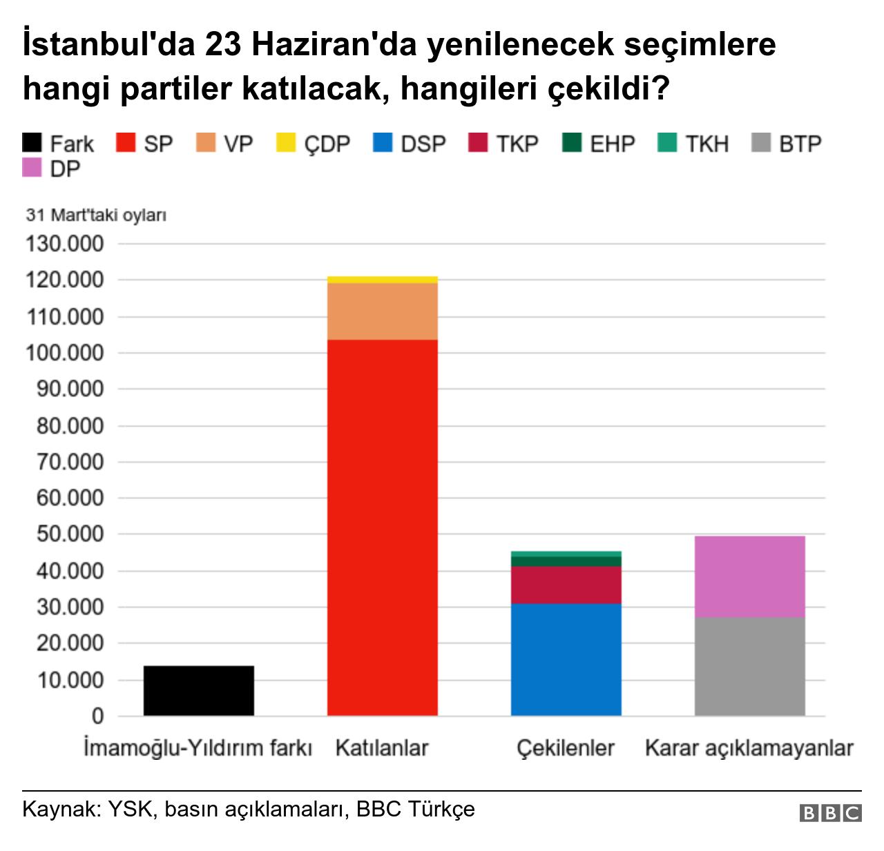 Seçime katılan ve çekilen partiler grafiği