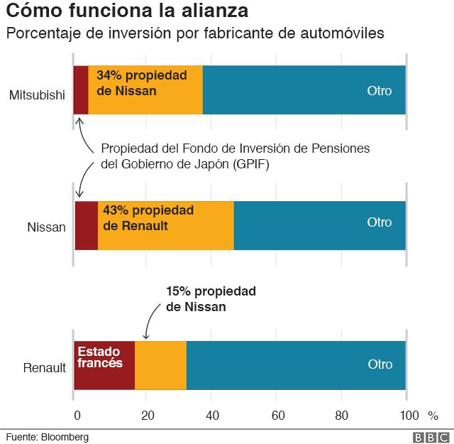 Gráfico del porcentaje de inversión por fabricante.
