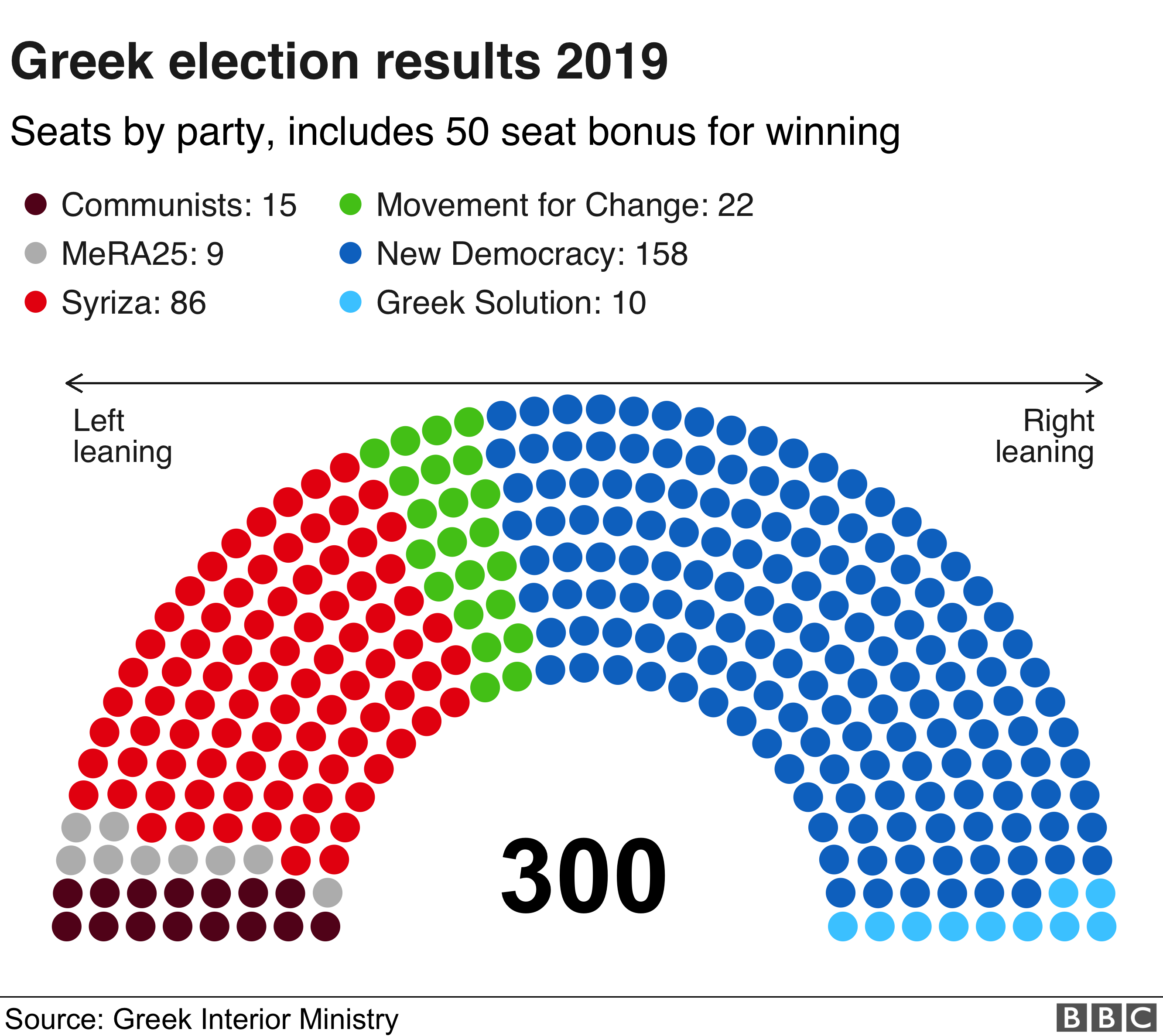 Greek general election: Five things that swung the vote