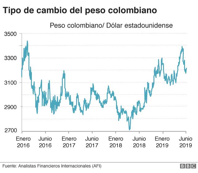 Cambio del peso colombiano con el dólar