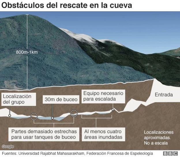 Gráfico que muestra la montaña y la cueva donde están los niños y las opciones de rescate