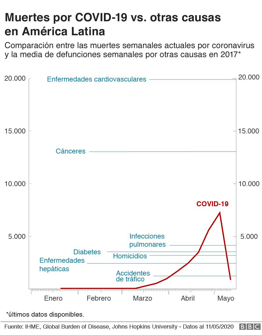 gráfico de muertes por covid-19 vs. promedio de muertes por otras causas en el 2017 en América Latina