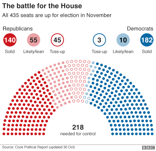 Chart showing the battle for the House. All 435 seats are up for election in November, with analysts predicting that as many as 50 could change hands - possibly leading to Democrats taking control